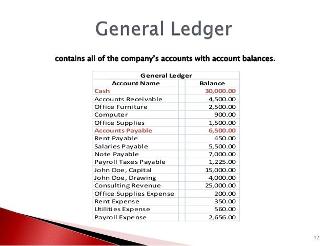 Contains All Of The Company's Accounts With Account