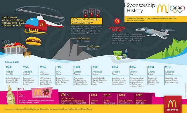 McDonald's Olympic Sponsorship History #Infographic (client)Infographic Mcdonalds, Infographic Client, History Infographic, 2012 Infographic, Olympics Sponsorship, Mcdonalds Olympics, Mcdonalds Sponsorship, Sponsorship History, Athletic