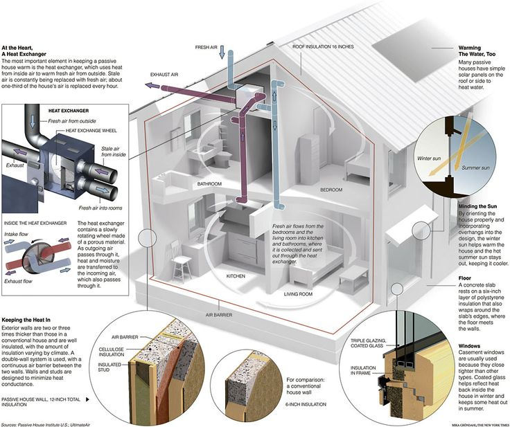 Passive Houses Get Good Graphic Explanation                                                                                                                                                                                 More                                                                                                                                                                                 More
