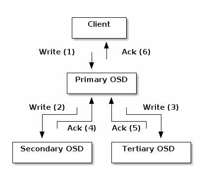 Ceph write process