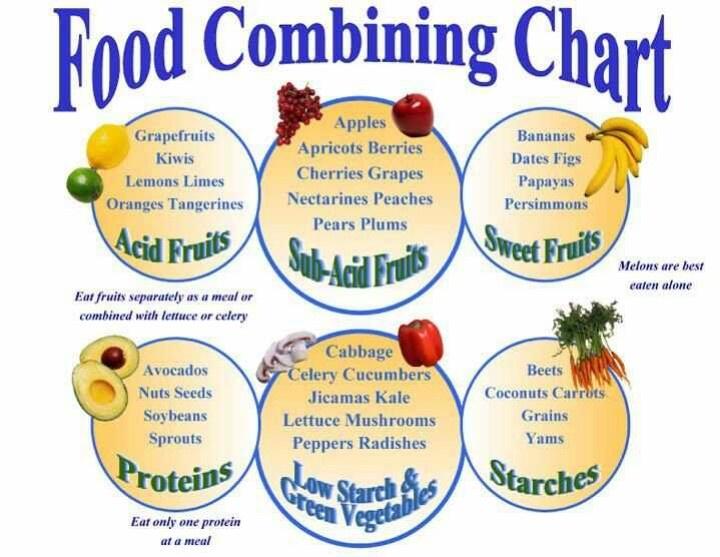 Food Combining Chart... | Food Combinations | Pinterest
