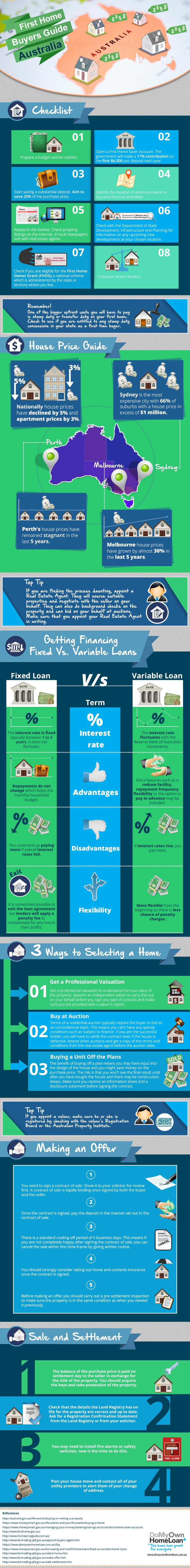 """Buying your first home can be a daunting task, but we've made it easy with our quick facts in the infographic about """"First Home Buyers Guide in Australia"""". We outline a checklist of what you need in place, top tips, a house price guide by city, a guide to the most popular types of loans and the process of home selection, sale and settlement."""