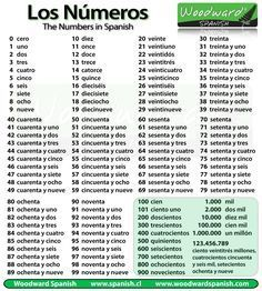 All of the numbers from 1 to 100 in Spanish with some of the bigger numbers too.
