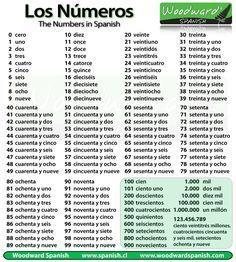 numeros escritos en espanol | Números en Español - Números ordinales y cardinales - Numbers in ...