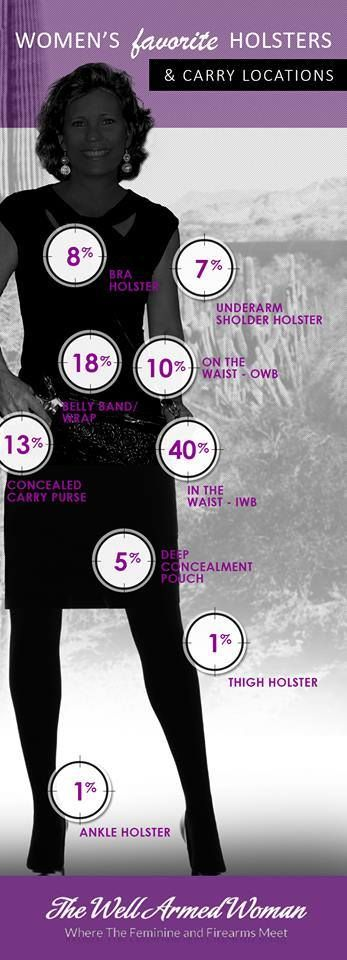 What is so impressive is how many women are now carrying on or near the waistband! read more here: http://www.thewellarmedwoman.com/blog/women-favorite-holsters-infographic