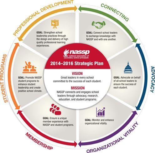 strategic plan process graphic - Google Search ...