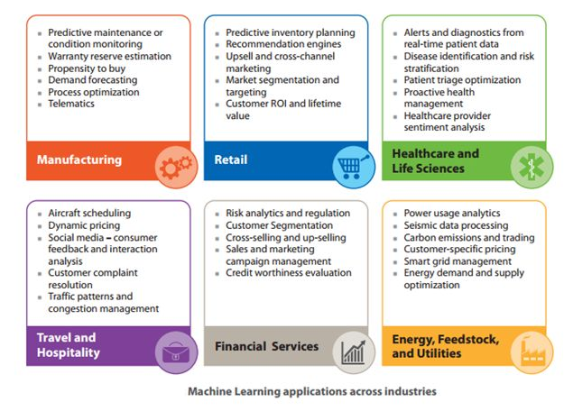 Machine Learning use case across industries