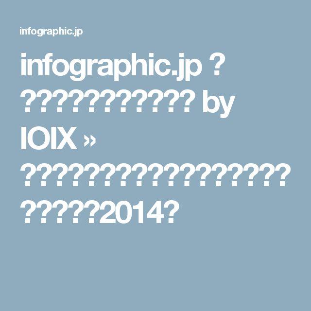infographic.jp - インフォグラフィックス by IOIX » 【バブル編】高級ブランド品に関する価値観調査2014年