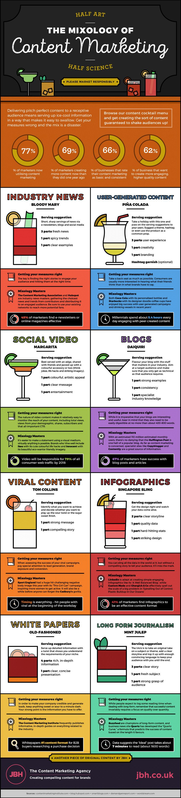 [Infographie] Si le Content Marketing était un cocktail... || The Mixology of Content Marketing [Infographic] #SEO #digital #marketing #inbound