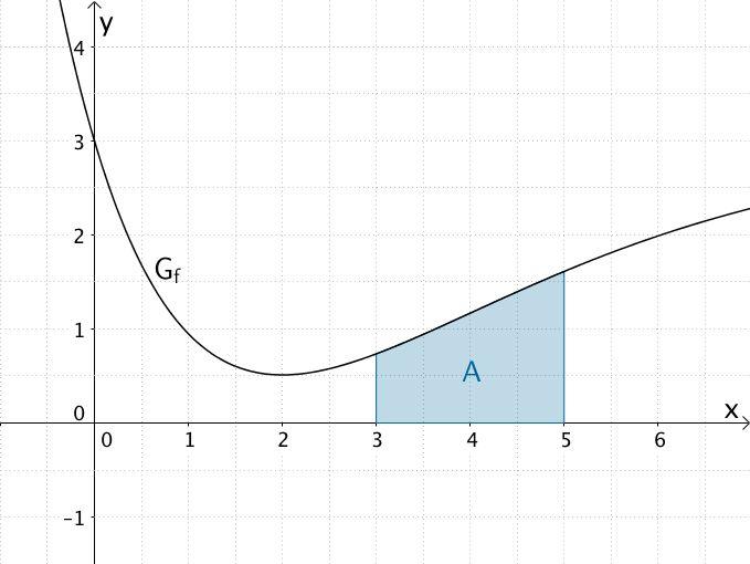Flächeninhalt A, den der Graph der Funktion f im Intervall [3;5] mit der x-Achse einschließt.