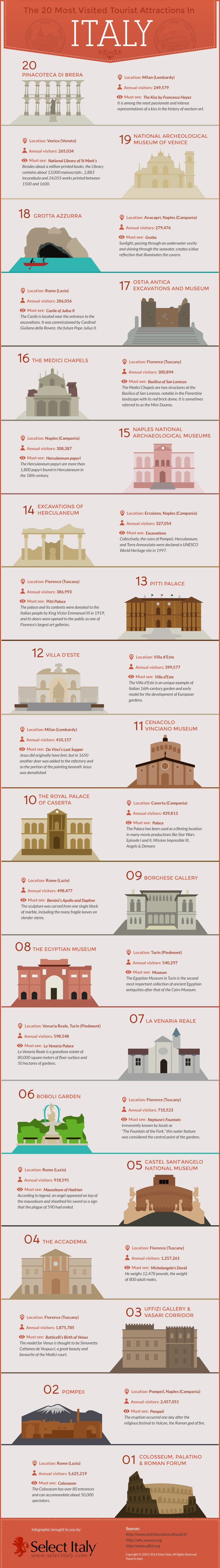 The 20 Most Visited Tourist Attractions in Italy [INFOGRAPHIC] #italy #infographic #travel