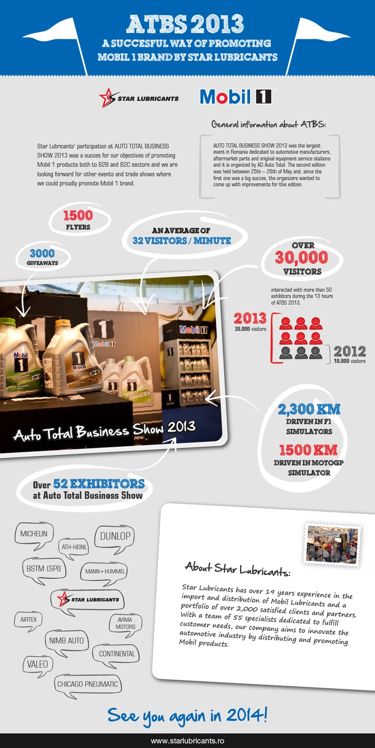 ATBS 2013 a succesful way of promoting Mobil 1 brand by Star Lubricants - Star Lubricants