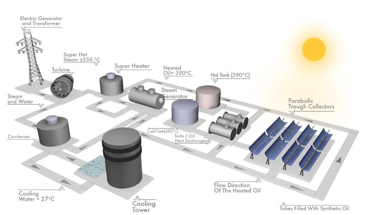 Energia Solar Concentrada (CSP) - Schematic diagram of Parabolic Trough Plant