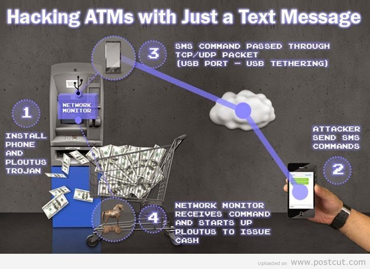 Using Mobile Phone To Hack ATM Machine With An SMS
