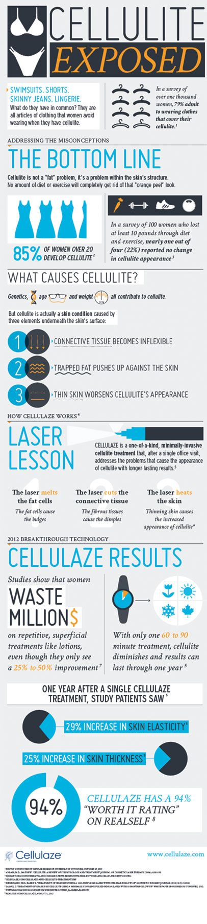 Learn everything there is to know about #cellulite in our new #infographic: Cellulite Treatment