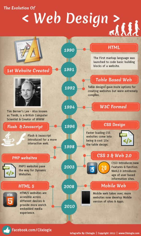 Evolution of web design 1990