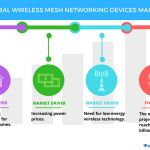 Wireless Mesh Networking Devices Market - Drivers and Forecasts by Technavio