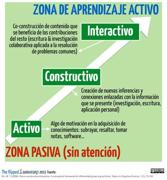 Del aprendizaje activo al aprendizaje interactivo