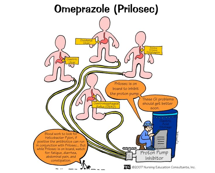 Omeprazole (Prilosec) Omeprazole is a proton-pump inhibitor that is used to decrease the amount of acid produced in the stomach. Prilosec is used to treat symptoms of gastroesophageal reflux disease (GERD) and other conditions caused by excess stomach acid.