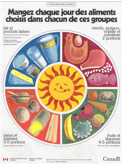 Chaque année à l'école on recevait une copie du Guide alimentaire canadien. Ça restait affiché sur le frigidaire 4-5 jours pis après on recommençait à manger des cochonneries... ;)