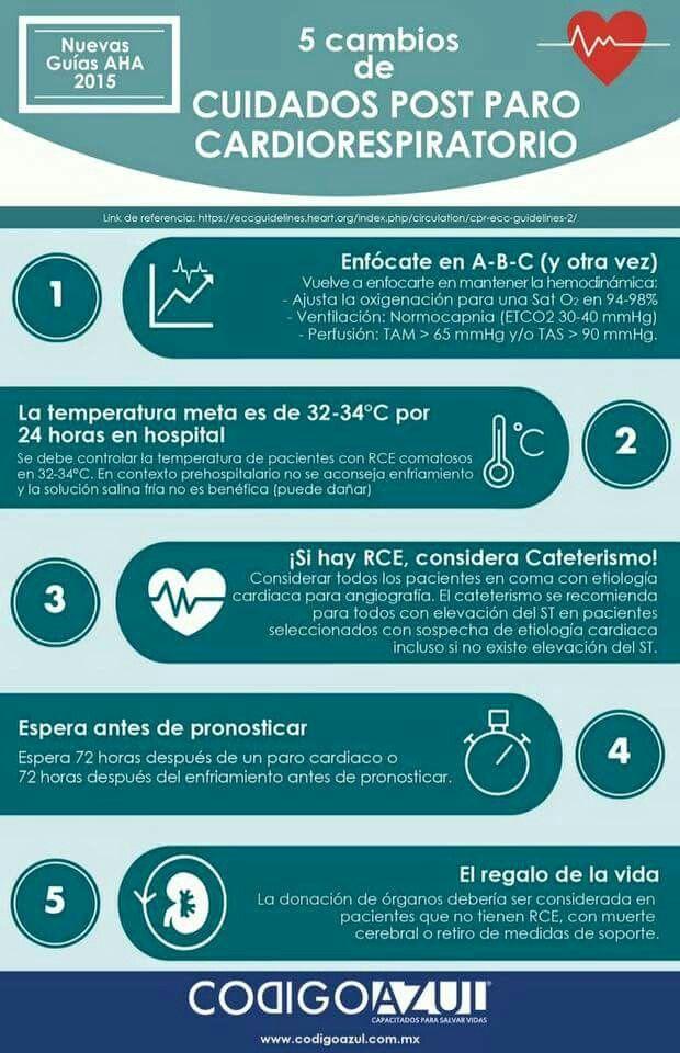 #Infografía: 5 cambios de cuidados post paro cardíaco. #AHA 2015