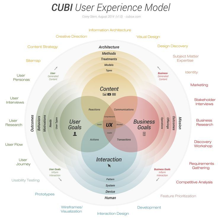 User Experience and Customer Experience what's the Difference?. If you're a user experience professional, listen to The UX Blog Podcast on iTunes.