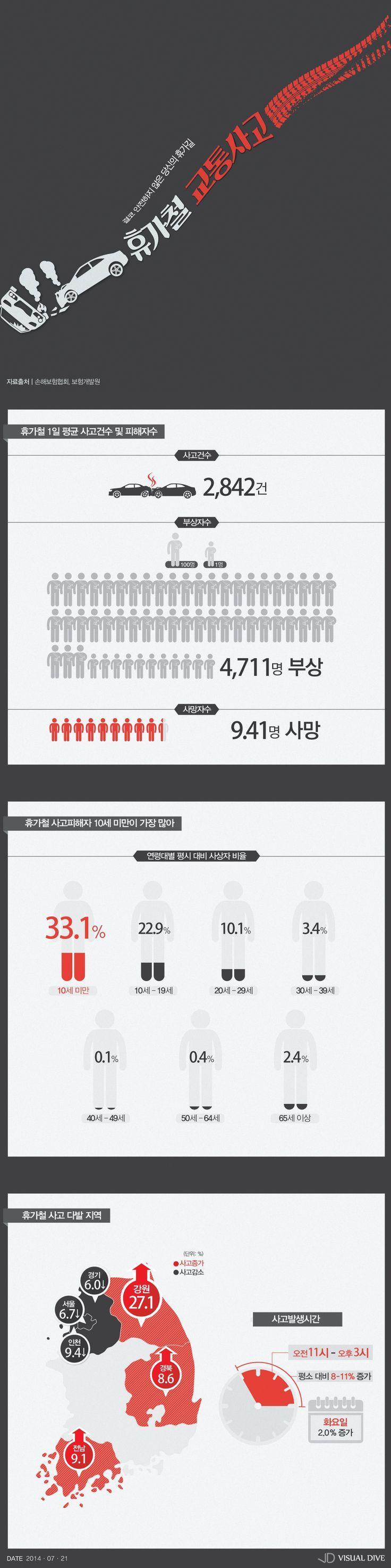 '결코 안전하지 않은 당신의 휴가길'…휴가철 자동차사고 어떻길래?[인포그래픽] #Vacation / #Infographic ⓒ 비주얼다이브 무단 복사·전재·재배포 금지