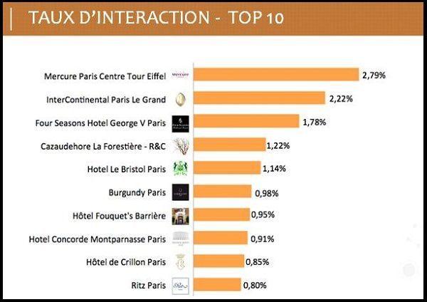 Facebook : 33 hôtels parisiens à la loupe - L'Echo Touristique