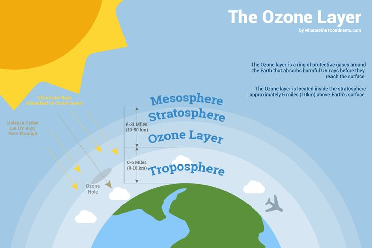 The Ozone Layer Explained - There are many features of our world that make the planet especially well-suited to life on Earth. Among the most outstanding of these features is the Ozone Layer. An invisible barrier that protects us every day without us thinking about it. The ozone layer is an amazing occurrence on planet earth that helps support life. #ozone #ozonelayer