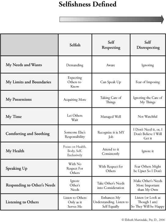 Understanding the difference between selfishness, self respect and self care.