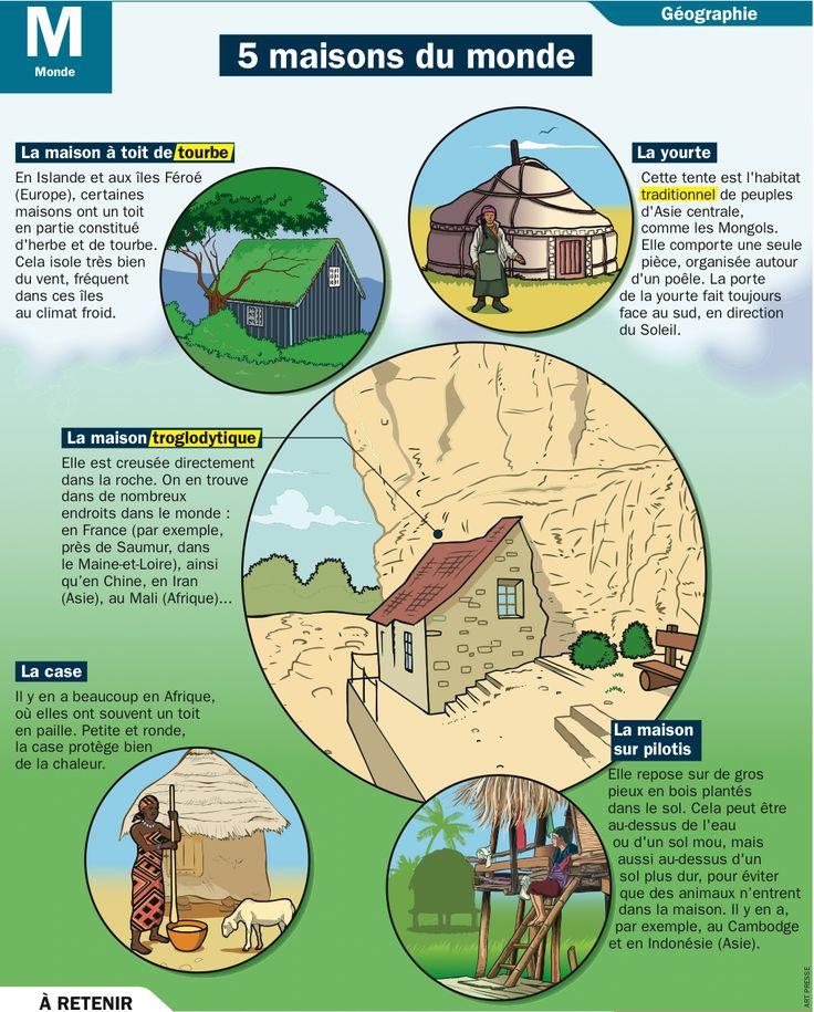 Fiche exposés : 5 maisons du monde