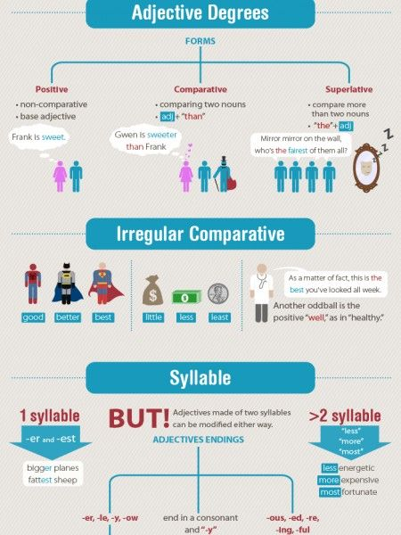 ADJECTIVES: Degree of Comparison Infographic