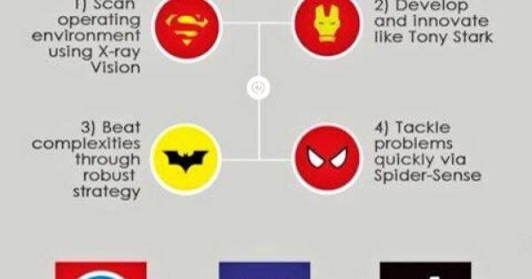 Supply Chain Management Tips from SUPERHEROES | Logistics | Pinterest | Supply chain, Chains and Management tips