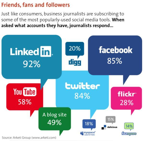 Journalists and social media: Media Infographics, Friends, Small Business, Social Media, Linkedin, Business Journalists, Socialmedia, Medium