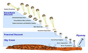 Mars Science Laboratory - Wikipedia, the free encyclopedia