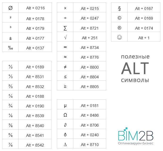 Easy4smArt: Revit tips&tricks. Как быстро вставить диаметр, квадрат, куб и другие полезные символы с клавиатуры в Revit