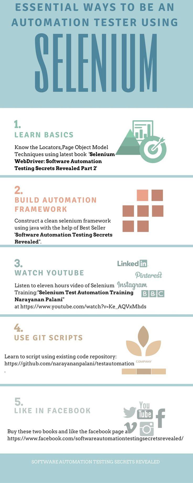 13 best software automation testing secrets revealed images on secrets revealed website software fandeluxe Choice Image