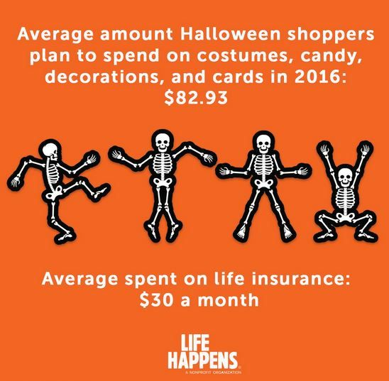 The average spent on Halloween this year is almost 3X the average life insurance premium. Learn more: http://www.lifehappens.org/the-true-cost-of-life-insurance/