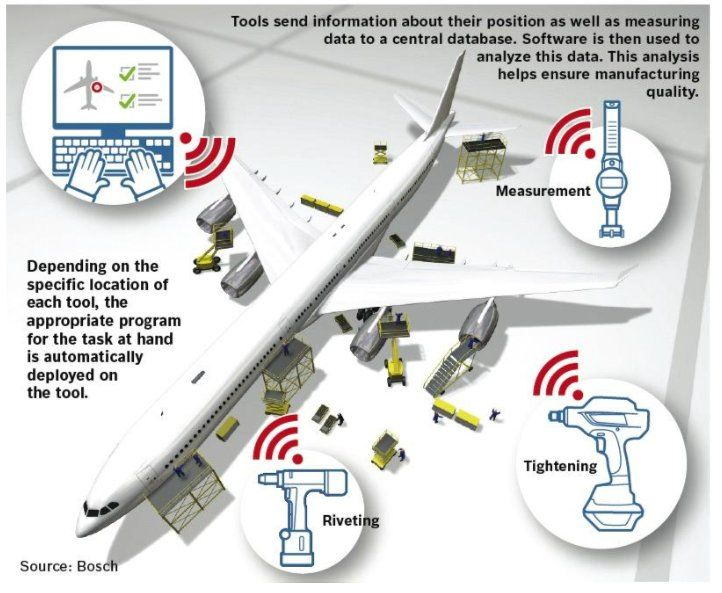 #Industry40 in action with #IoT #sensors #cloud #BigData #DataAnalytics at #Boeing #airbus #aviation pic.twitter.com/ejio8Dq876