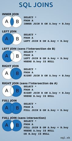 Infographic of the 7 kind of SQL Joins. Including : INNER JOIN, LEFT JOIN, RIGHT JOIN, FULL JOIN, with or without the intersect. Very useful for web developer. Source : http://sql.sh