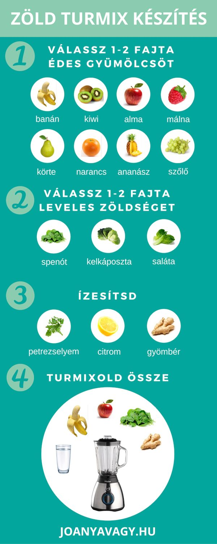 zöld turmix készítése - infografika