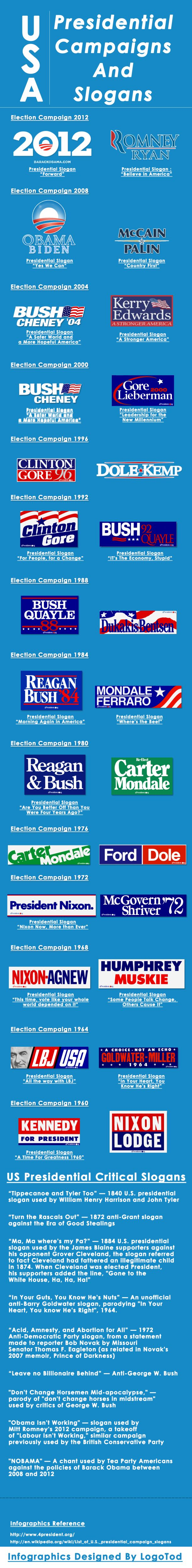 Presidential Campaigns And Slogans [INFOGRAPHIC] #presidential #campaigns #slogans