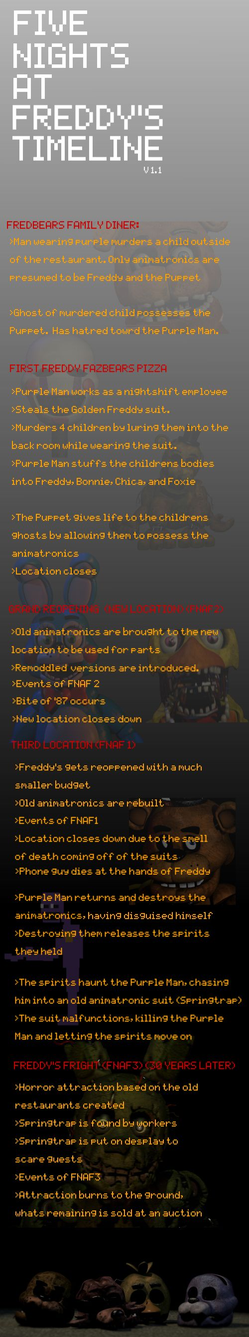 Five Nights at Freddy's Timeline, this all makes sense, its obvious that their were 4 restaurants. Five nights at freddys was i have to admit, had an amazing storyline, it's actually kinda heartwarming, despite it being absolutely terrifying.
