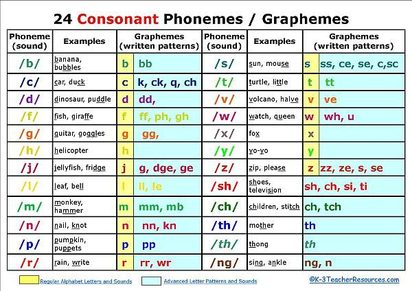 Phonemic Awareness - K-3. Contains VOWELS and CONSONANTS phonemes/graphemes charts