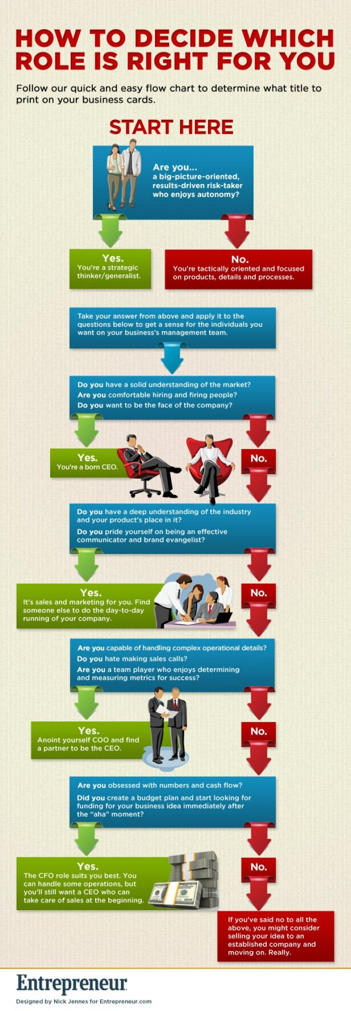 How to Decide Which Role Is Right for You (Flow Chart)