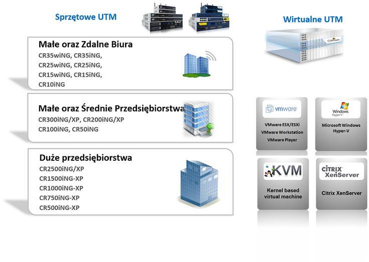Hardware firewall - sprzętowy UTM mają za zadanie chronić sieć firmową…