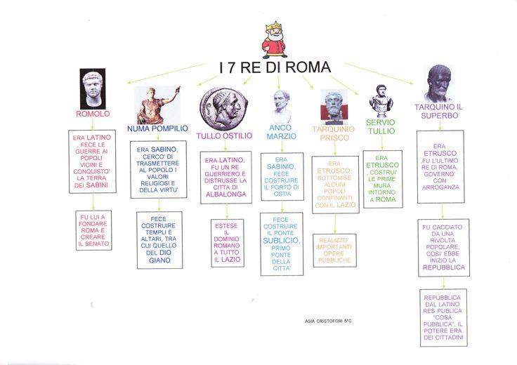 Mappa storia: I 7 Re di Roma