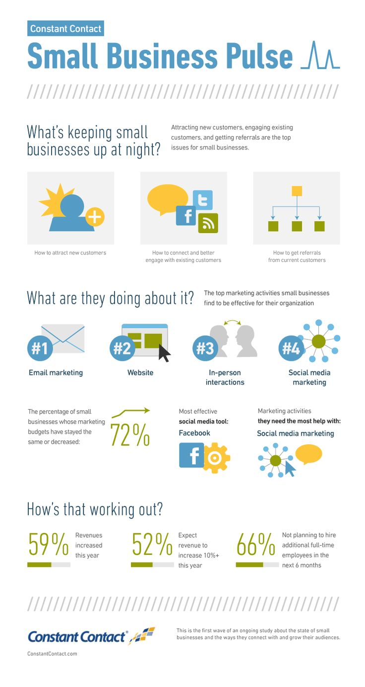 images about constant contact infographics results of a constant contact survey regarding small businesses experiencing revenue growth in 2012 and what they can expect in original message