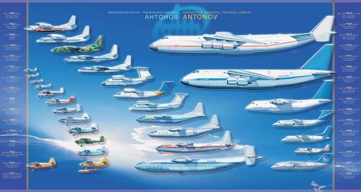 Srovnání všech typů letadel až po Antonova