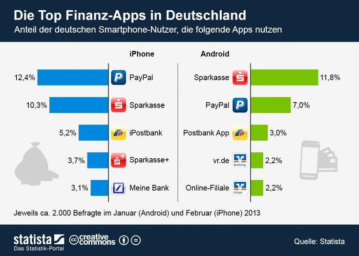Die Grafik zeigt die Nutzungsreichweite der beliebtesten Finanz-Apps für #iPhone und #Android-Smartphones. #statista #infografik